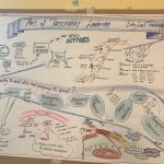 Visual Harvesting @ Art Of Participatory Leadership Training